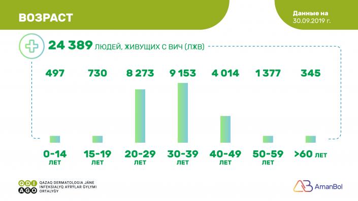 Казахстанцы смогут бесплатно сдать тест на ВИЧ, фото-2