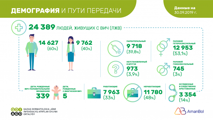 Казахстанцы смогут бесплатно сдать тест на ВИЧ, фото-1