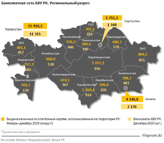 В банкоматах Карагандинской области сняли 1,1 триллионов тенге, фото-1