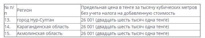 Предельную оптовую цену на газ в Нур-Султане и Карагандинской области назвало Минэнерго РК, фото-1, legalacts.egov.kz