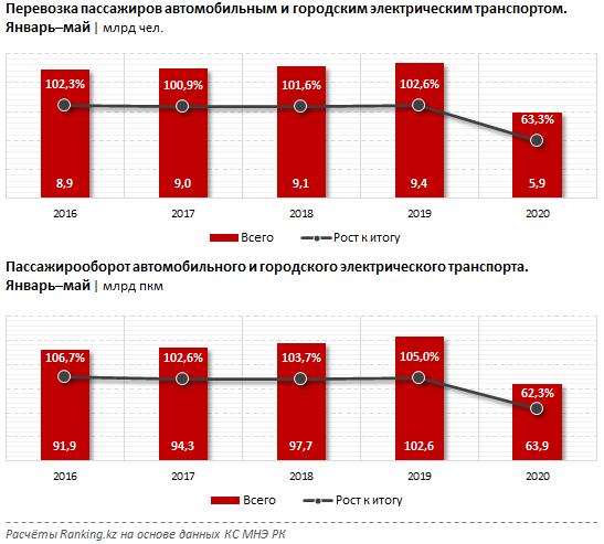 Доходы автобусных парков в Казахстане е упали на 30% - аналитики, фото-1