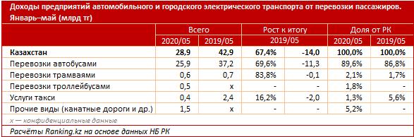 Доходы автобусных парков в Казахстане е упали на 30% - аналитики, фото-2
