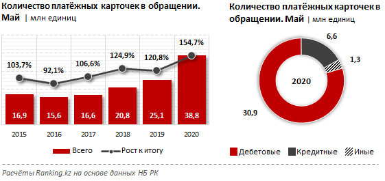 Число держателей карт в Казахстане увеличилось на 55% за год, фото-1