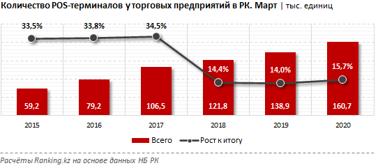 Число держателей карт в Казахстане увеличилось на 55% за год, фото-2